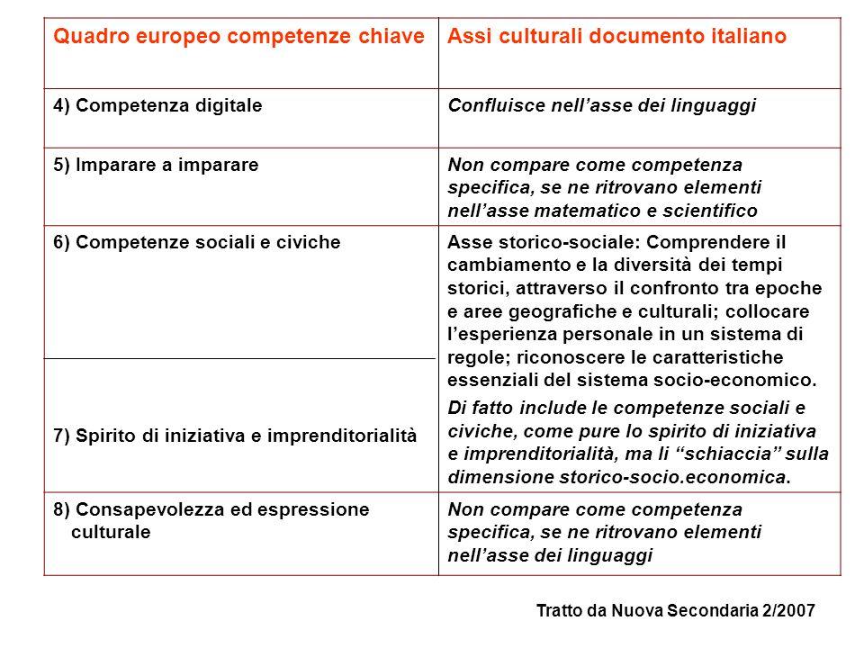 Quadro europeo competenze chiaveAssi culturali documento italiano 4) Competenza digitaleConfluisce nell'asse dei linguaggi 5) Imparare a imparareNon c