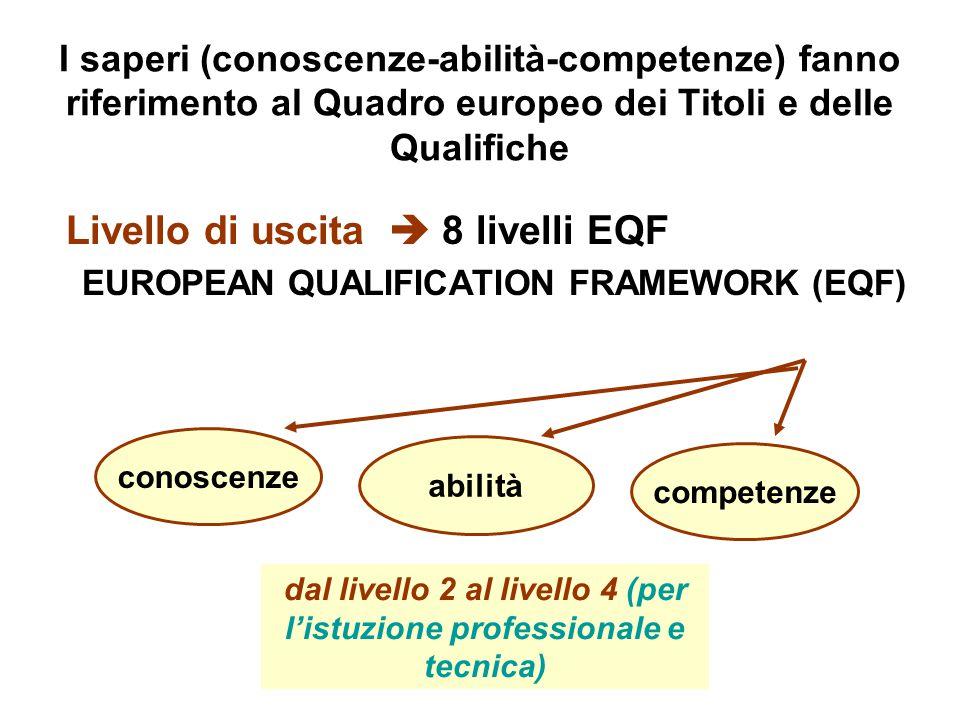 I saperi (conoscenze-abilità-competenze) fanno riferimento al Quadro europeo dei Titoli e delle Qualifiche Livello di uscita  8 livelli EQF EUROPEAN