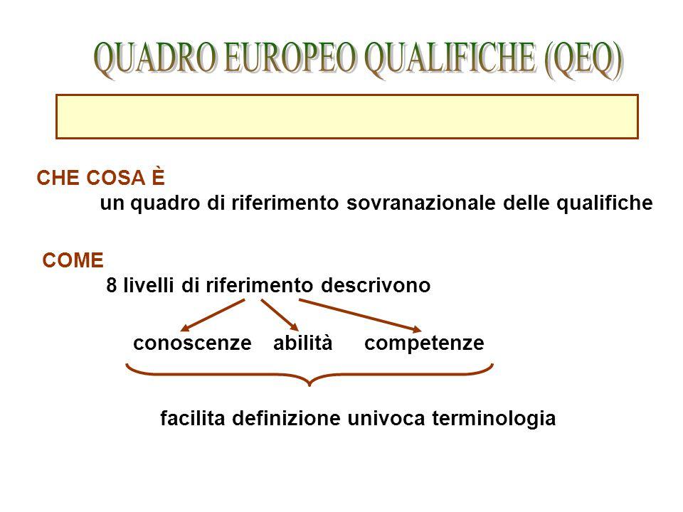 CHE COSA È un quadro di riferimento sovranazionale delle qualifiche COME 8 livelli di riferimento descrivono conoscenzeabilitàcompetenze facilita defi