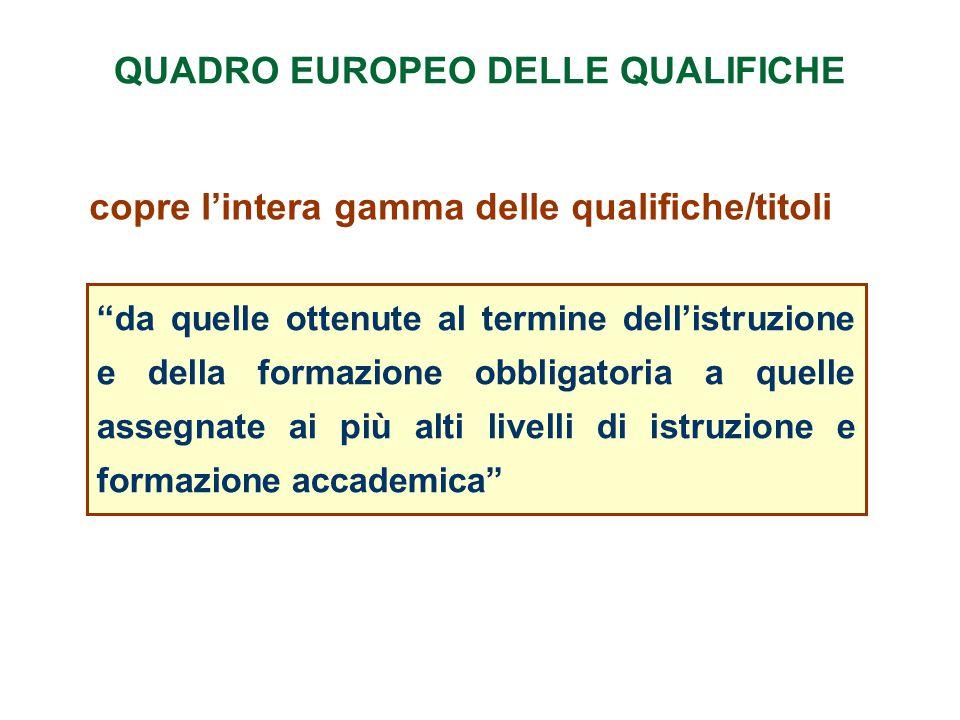 """QUADRO EUROPEO DELLE QUALIFICHE copre l'intera gamma delle qualifiche/titoli """"da quelle ottenute al termine dell'istruzione e della formazione obbliga"""