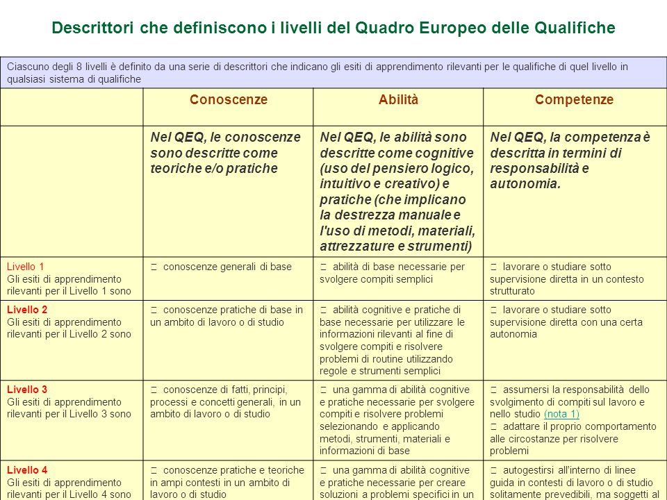 Descrittori che definiscono i livelli del Quadro Europeo delle Qualifiche Ciascuno degli 8 livelli è definito da una serie di descrittori che indicano