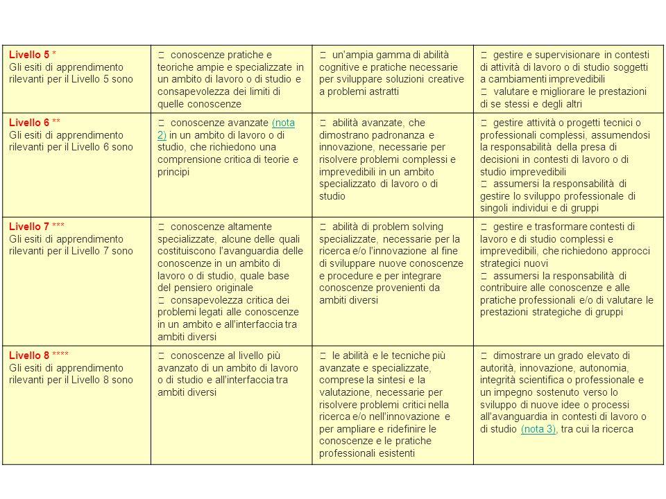 Livello 5 * Gli esiti di apprendimento rilevanti per il Livello 5 sono • conoscenze pratiche e teoriche ampie e specializzate in un ambito di lavoro o
