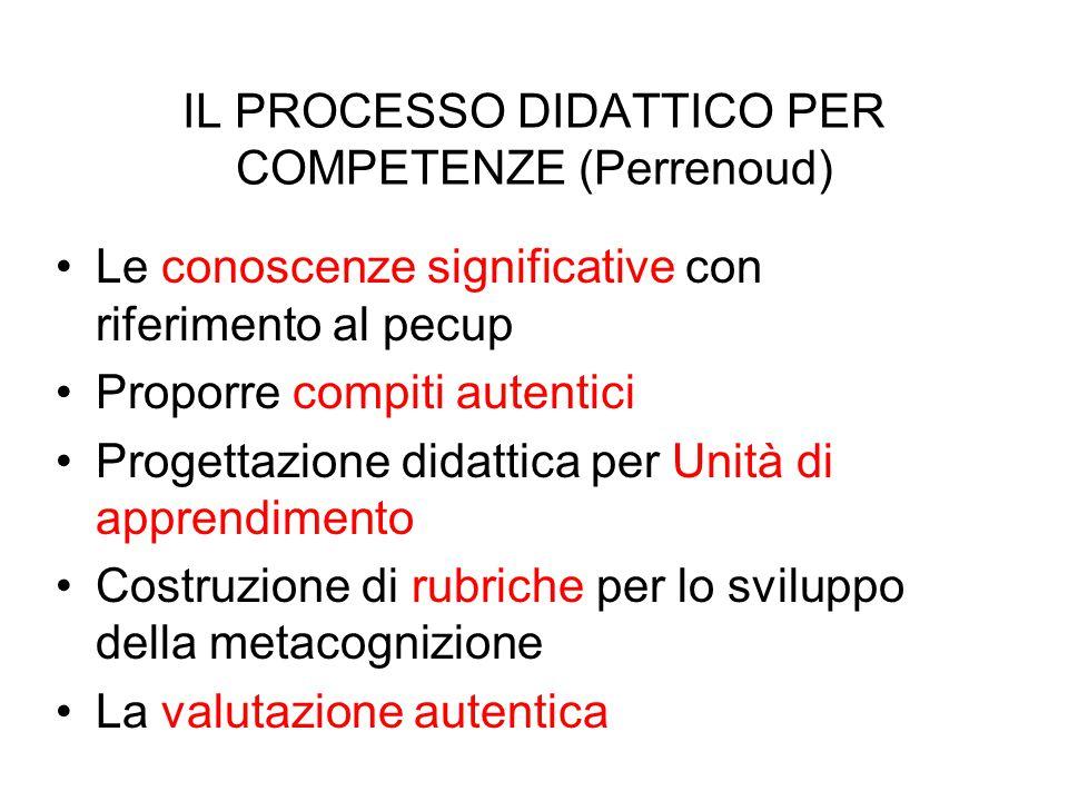 IL PROCESSO DIDATTICO PER COMPETENZE (Perrenoud) Le conoscenze significative con riferimento al pecup Proporre compiti autentici Progettazione didatti