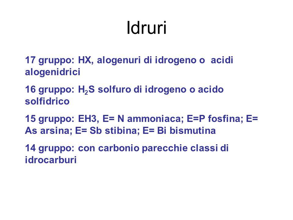 Idruri 17 gruppo: HX, alogenuri di idrogeno o acidi alogenidrici 16 gruppo: H 2 S solfuro di idrogeno o acido solfidrico 15 gruppo: EH3, E= N ammoniaca; E=P fosfina; E= As arsina; E= Sb stibina; E= Bi bismutina 14 gruppo: con carbonio parecchie classi di idrocarburi