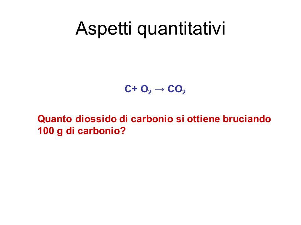 Aspetti quantitativi C+ O 2 → CO 2 Quanto diossido di carbonio si ottiene bruciando 100 g di carbonio?