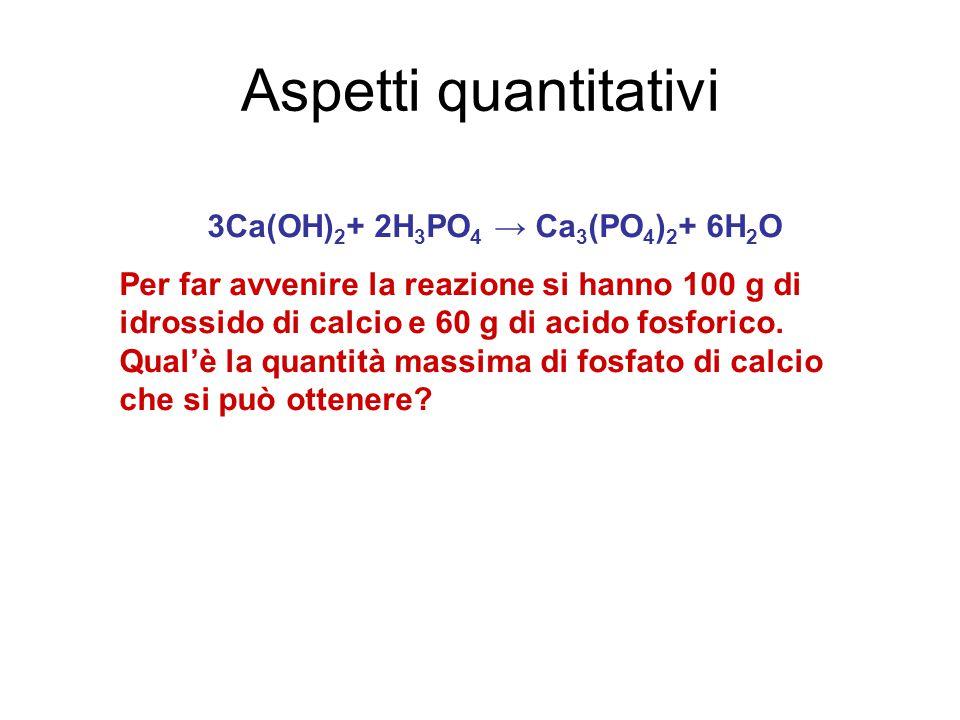 Aspetti quantitativi 3Ca(OH) 2 + 2H 3 PO 4 → Ca 3 (PO 4 ) 2 + 6H 2 O Per far avvenire la reazione si hanno 100 g di idrossido di calcio e 60 g di acido fosforico.