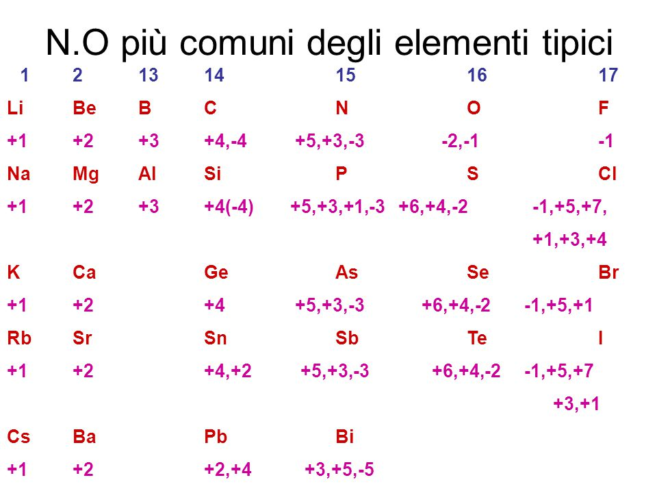 N.O più comuni degli elementi tipici 121314151617 LiBeBCNOF +1+2+3+4,-4 +5,+3,-3 -2,-1-1 NaMgAlSiPSCl +1+2+3+4(-4) +5,+3,+1,-3 +6,+4,-2 -1,+5,+7, +1,+3,+4 KCaGeAsSeBr +1+2+4 +5,+3,-3 +6,+4,-2 -1,+5,+1 RbSrSnSbTeI +1+2+4,+2 +5,+3,-3 +6,+4,-2 -1,+5,+7 +3,+1 CsBaPbBi +1+2+2,+4 +3,+5,-5