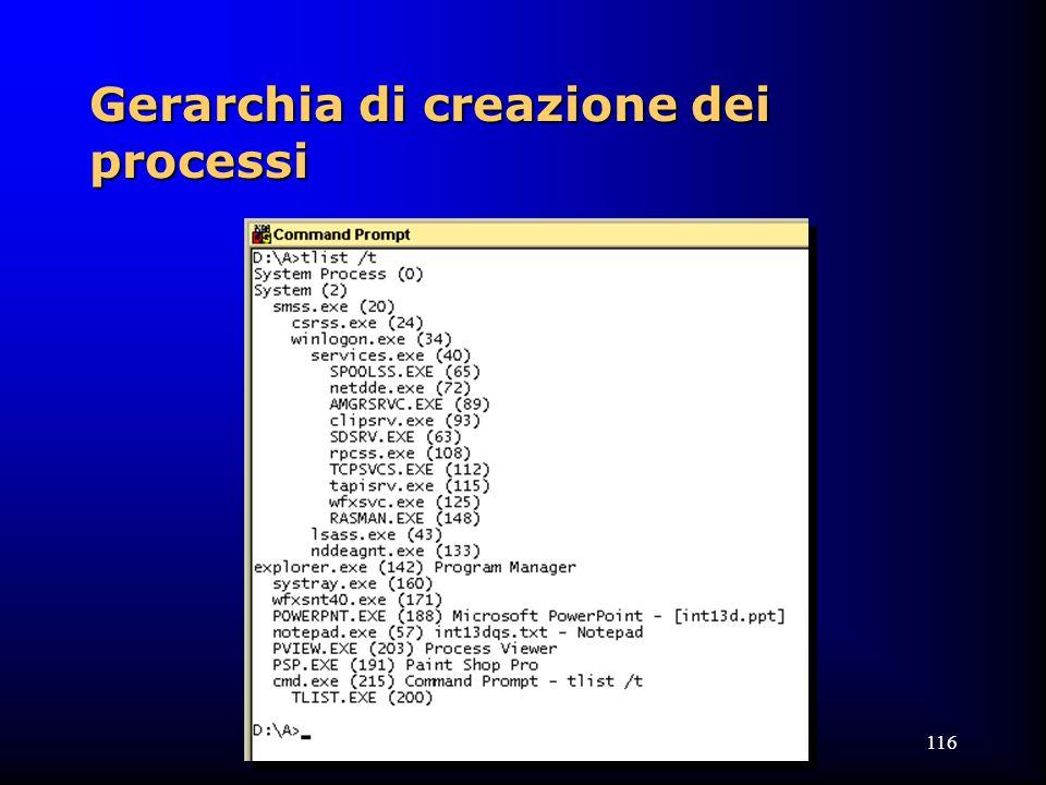 116 Gerarchia di creazione dei processi