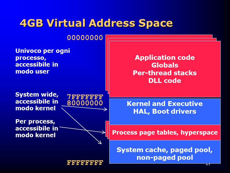 21 00000000 7FFFFFFF FFFFFFFF Univoco per ogni processo, accessibile in modo user System wide, accessibile in modo kernel Per process, accessibile in modo kernel 80000000 Application code Globals Per-thread stacks DLL code Kernel and Executive HAL, Boot drivers System cache, paged pool, non-paged pool Process page tables, hyperspace 4GB Virtual Address Space