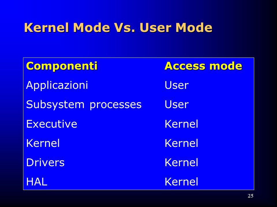 25 ComponentiAccess mode ApplicazioniUser Subsystem processesUser ExecutiveKernelKernel DriversKernel HALKernel Kernel Mode Vs.