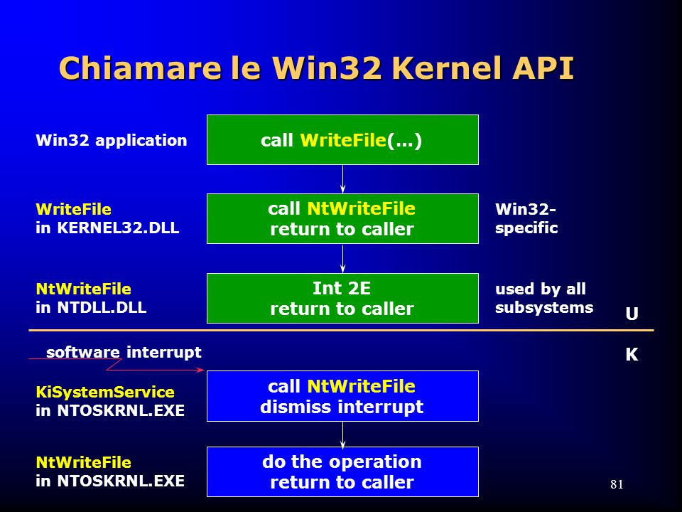 81 call WriteFile(…) call NtWriteFile return to caller do the operation return to caller Int 2E return to caller call NtWriteFile dismiss interrupt Win32 application WriteFile in KERNEL32.DLL NtWriteFile in NTDLL.DLL KiSystemService in NTOSKRNL.EXE NtWriteFile in NTOSKRNL.EXE Chiamare le Win32 Kernel API Win32- specific used by all subsystems software interrupt UKUK