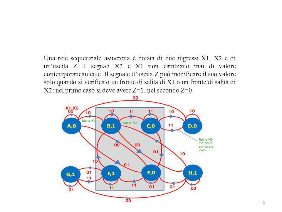 Una rete sequenziale asincrona è dotata di due ingressi X1, X2 e di un'uscita Z. I segnali X2 e X1 non cambiano mai di valore contemporaneamente. Il s