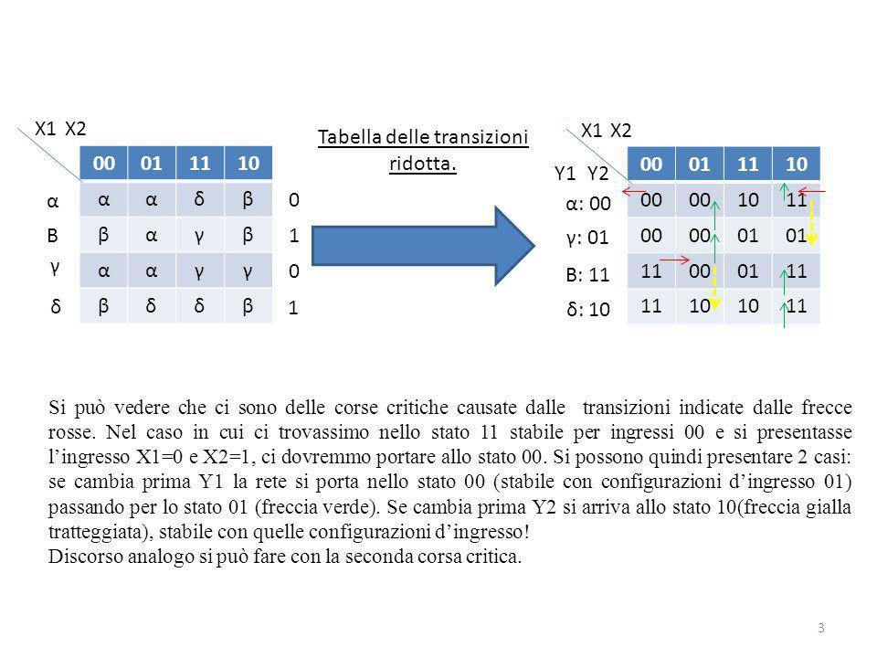 00011110 ααδβ βαγβ ααγγ βδδβ 3 Tabella delle transizioni ridotta. 00011110 00 1011 00 01 11000111 10 11 X1 X2 Y1 Y2 α: 00 Β: 11 γ: 01 δ: 10 α Β γ δ X1