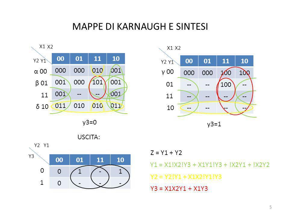 MAPPE DI KARNAUGH E SINTESI 5 00011110 000 010001 000101001 -- 001 011010 011 X1 X2 Y2 Y1 α 00 β 01 δ 10 γ 00 00011110 000 100 -- 100-- X1 X2 Y2 Y1 01