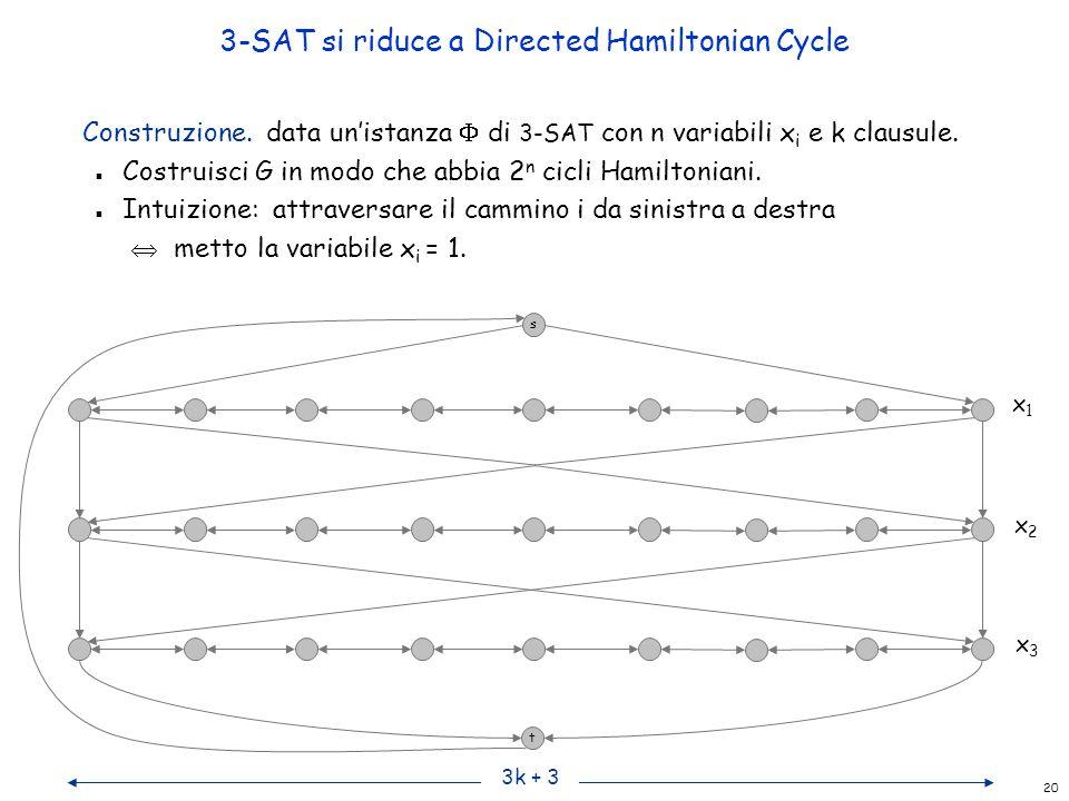 20 3-SAT si riduce a Directed Hamiltonian Cycle Construzione. data un'istanza  di 3-SAT con n variabili x i e k clausule. n Costruisci G in modo che