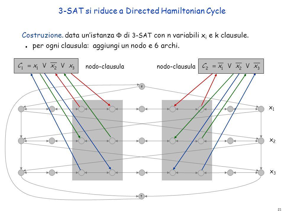 21 3-SAT si riduce a Directed Hamiltonian Cycle Costruzione. data un'istanza  di 3-SAT con n variabili x i e k clausule. n per ogni clausula: aggiung