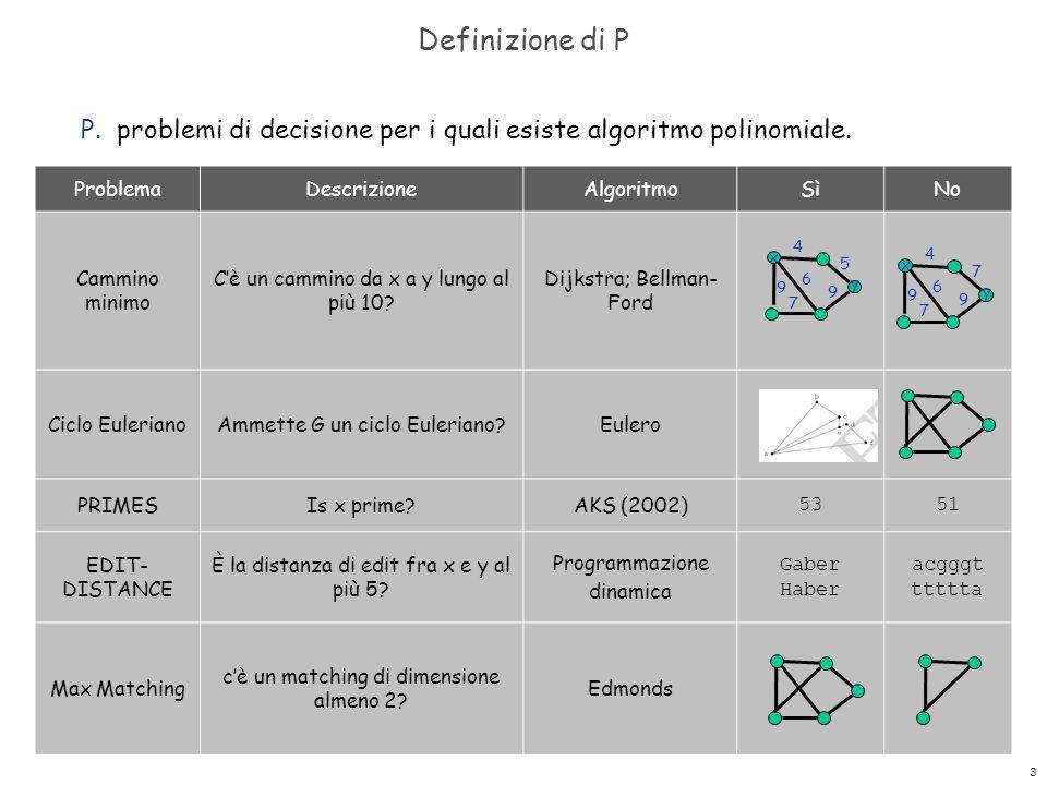 3 Definizione di P P. problemi di decisione per i quali esiste algoritmo polinomiale. ProblemaDescrizioneAlgoritmoSìNo Cammino minimo C'è un cammino d