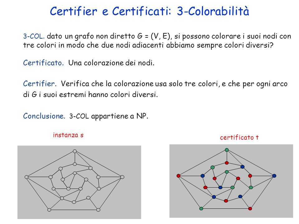 3-COL. dato un grafo non diretto G = (V, E), si possono colorare i suoi nodi con tre colori in modo che due nodi adiacenti abbiamo sempre colori diver