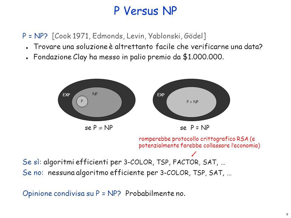 9 P Versus NP P = NP? [Cook 1971, Edmonds, Levin, Yablonski, Gödel] n Trovare una soluzione è altrettanto facile che verificarne una data? n Fondazion