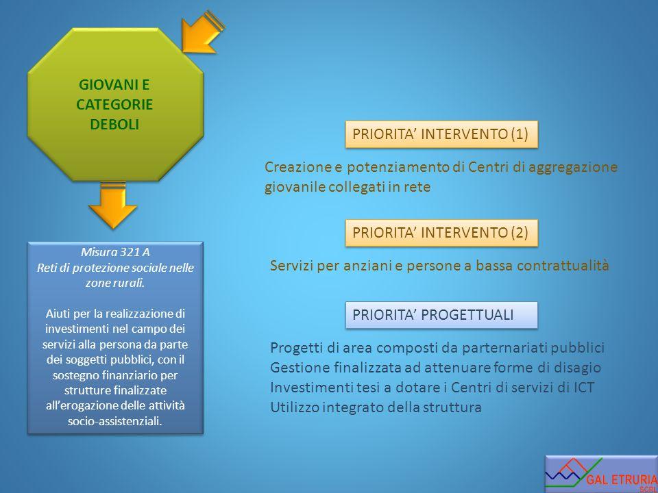 GIOVANI E CATEGORIE DEBOLI PRIORITA' INTERVENTO (1) PRIORITA' INTERVENTO (2) PRIORITA' PROGETTUALI Misura 321 A Reti di protezione sociale nelle zone