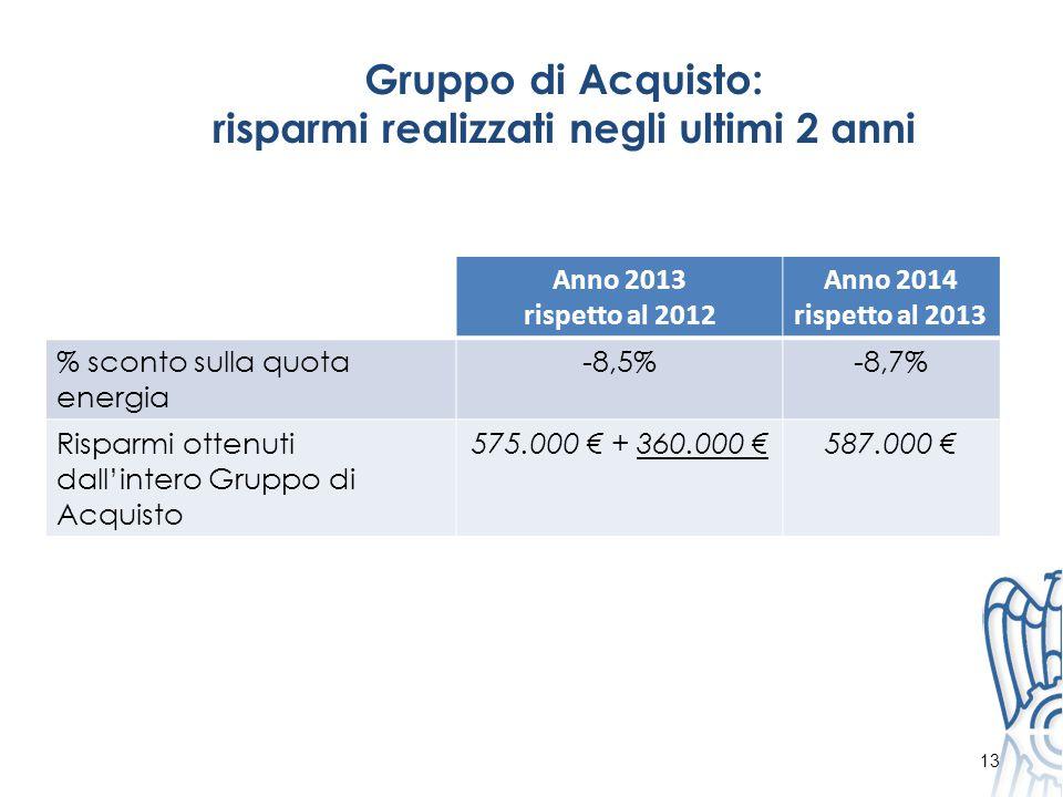 Gruppo di Acquisto: risparmi realizzati negli ultimi 2 anni Anno 2013 rispetto al 2012 Anno 2014 rispetto al 2013 % sconto sulla quota energia -8,5%-8