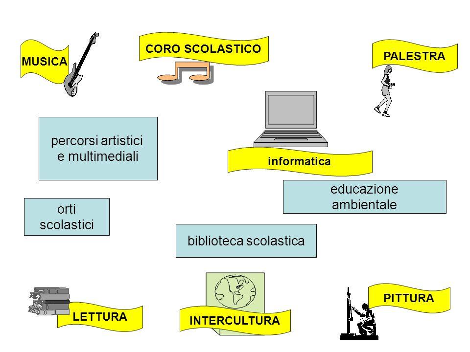 LETTURA PALESTRA MUSICA PITTURA CORO SCOLASTICO informatica INTERCULTURA orti scolastici biblioteca scolastica educazione ambientale percorsi artistic