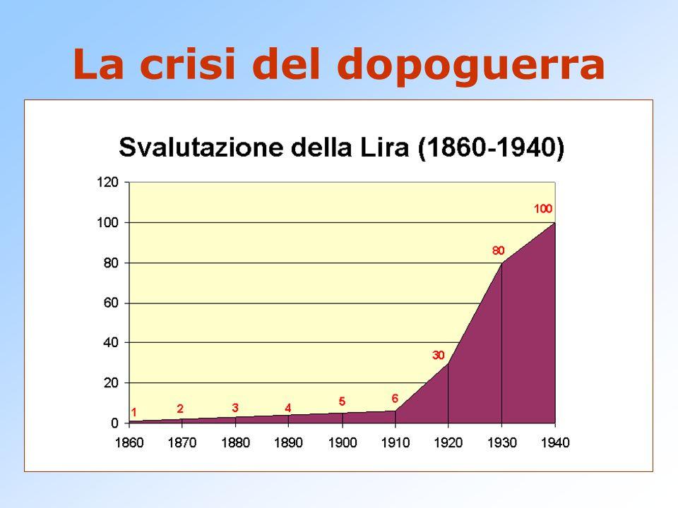 Passati gli entusiasmi, anche i paesi vincitori come l'Italia sono in difficoltà finanziarie:  Forte indebitamento estero  conseguente debolezza monetaria: inflazione e svalutazione.