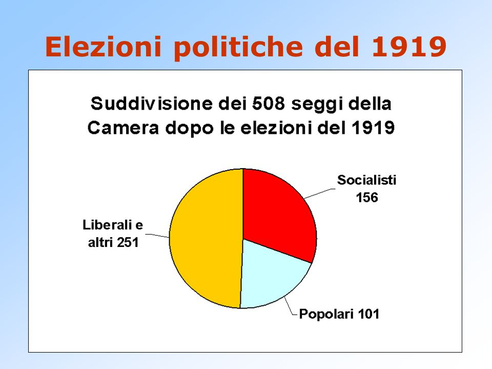 Elezioni politiche del 1919 Sono le prime che si svolgono con il sistema proprozionale, che premia i partiti di massa. La camera risulta suddivisa in