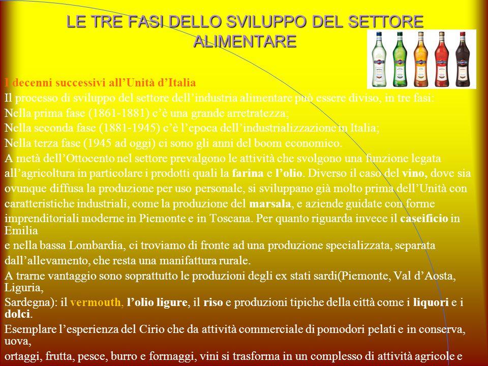 LE TRE FASI DELLO SVILUPPO DEL SETTORE ALIMENTARE I decenni successivi all'Unità d'Italia Il processo di sviluppo del settore dell'industria alimentar