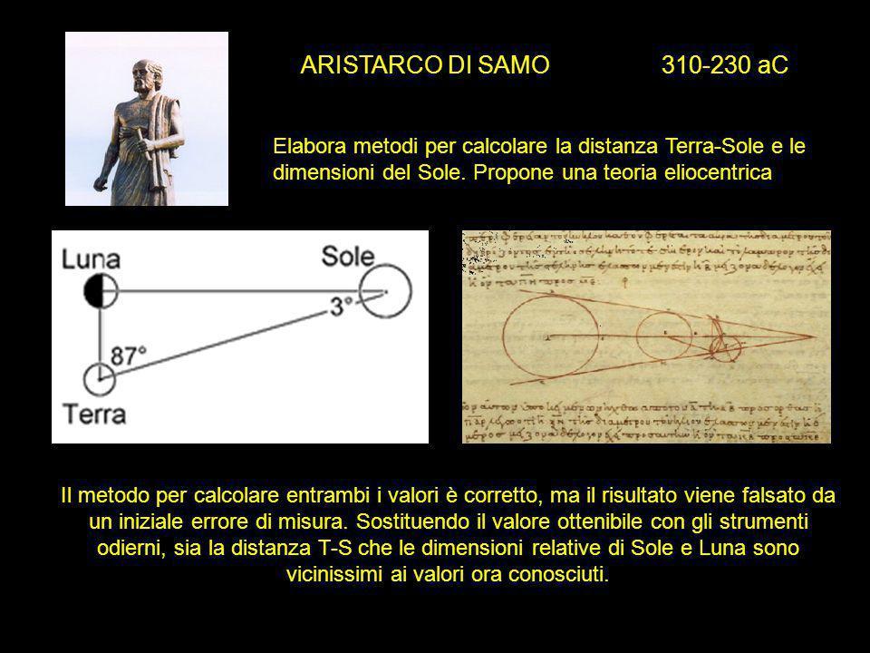 ARISTARCO DI SAMO 310-230 aC Elabora metodi per calcolare la distanza Terra-Sole e le dimensioni del Sole. Propone una teoria eliocentrica Il metodo p