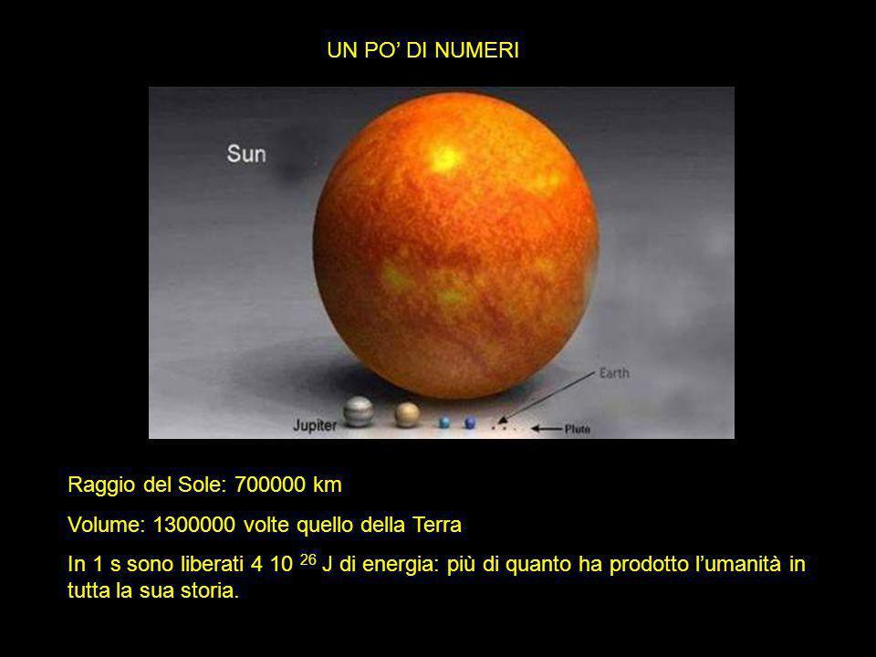 UN PO' DI NUMERI Raggio del Sole: 700000 km Volume: 1300000 volte quello della Terra In 1 s sono liberati 4 10 26 J di energia: più di quanto ha prodo