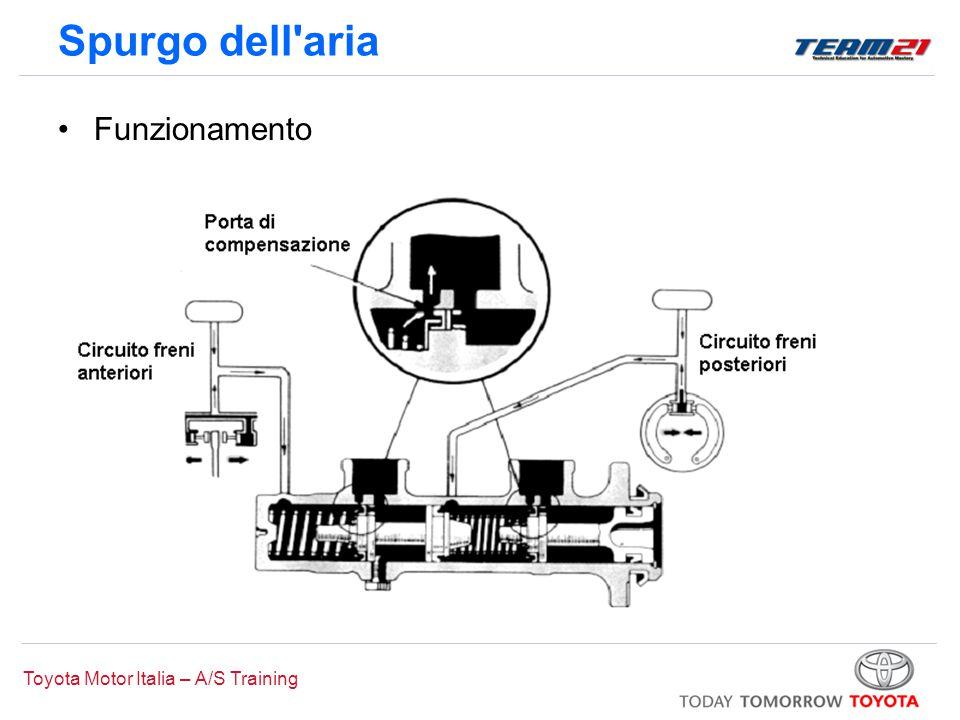 Toyota Motor Italia – A/S Training Spurgo dell'aria Funzionamento