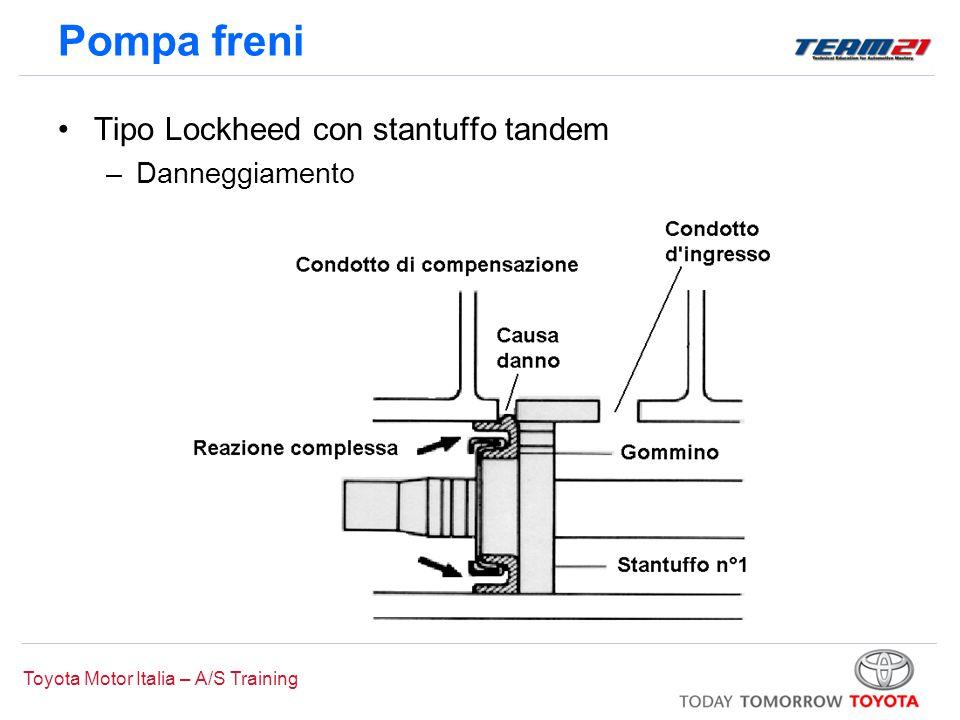 Toyota Motor Italia – A/S Training Freno di stazionamento Sistema di comando 1.Tipo a leva centrale 2.Tipo a leva di trazione 3.Tipo a pedale 1 2 3