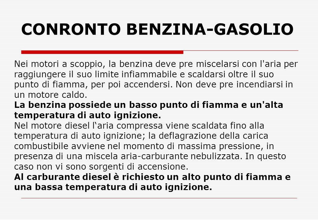 CONRONTO BENZINA-GASOLIO Nei motori a scoppio, la benzina deve pre miscelarsi con l'aria per raggiungere il suo limite infiammabile e scaldarsi oltre