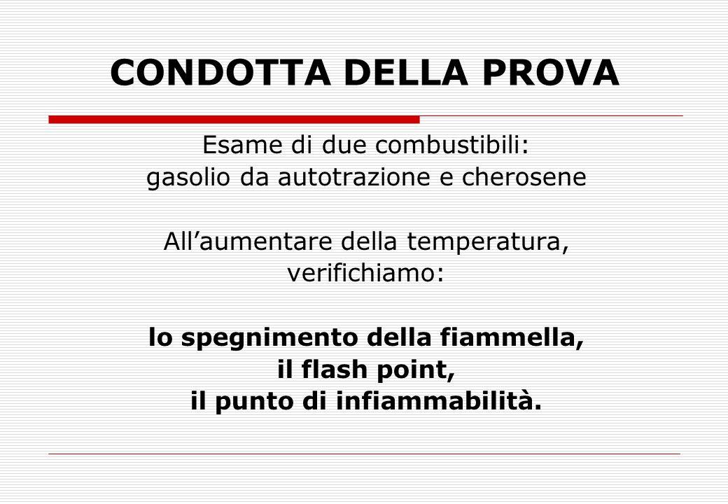 CONDOTTA DELLA PROVA Esame di due combustibili: gasolio da autotrazione e cherosene All'aumentare della temperatura, verifichiamo: lo spegnimento dell