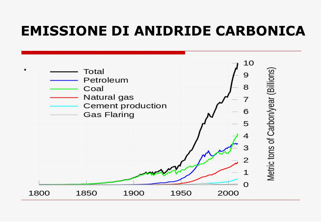 EMISSIONE DI ANIDRIDE CARBONICA.