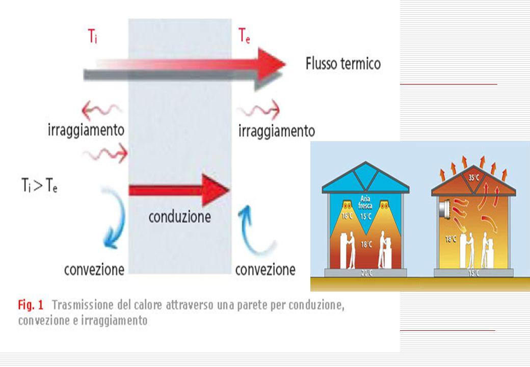TRASMISSIONE DI CALORE La trasmissione del calore è studiata per tre attività fondamentali: La conservazione di calore Il calore prodotto per scaldare una casa o per generare vapore è un calore che ha necessità di essere conservato, che quindi non deve essere disperso.