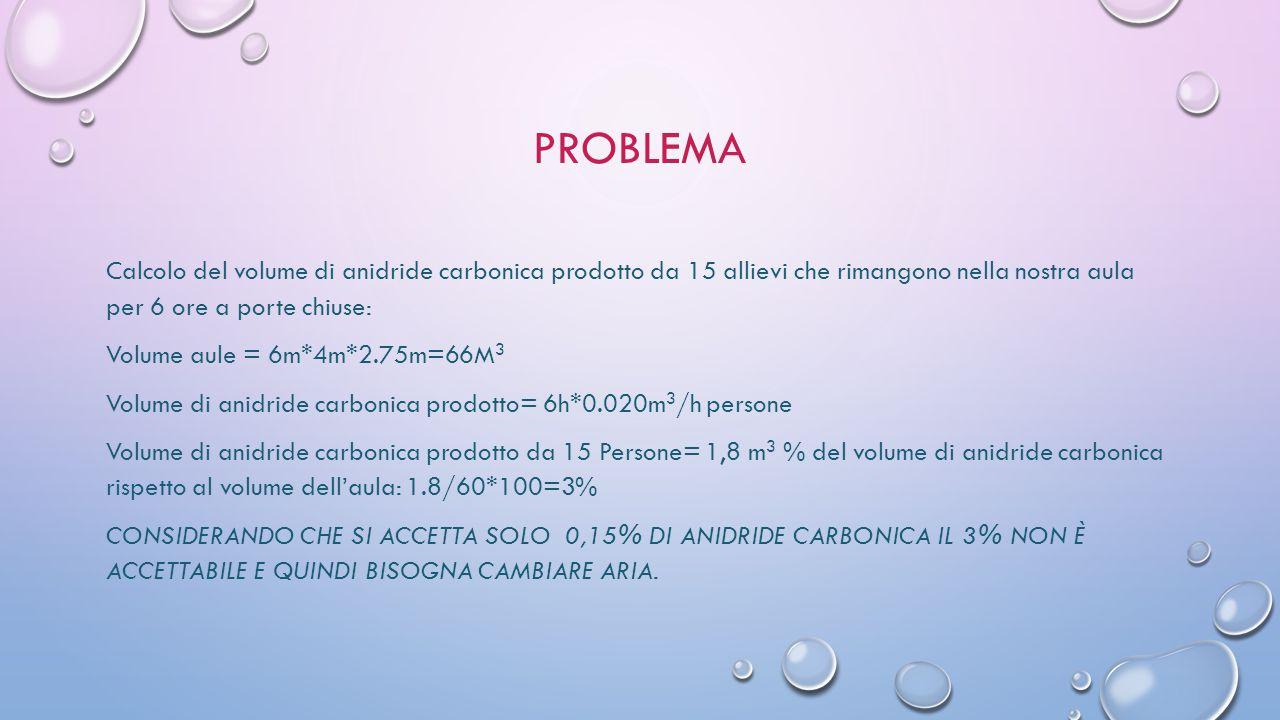 PROBLEMA Calcolo del volume di anidride carbonica prodotto da 15 allievi che rimangono nella nostra aula per 6 ore a porte chiuse: Volume aule = 6m*4m