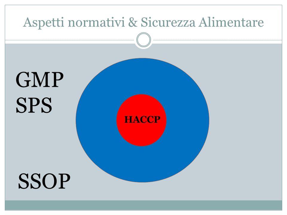 Aspetti normativi & Sicurezza Alimentare GMP SPS SSOP HACCP