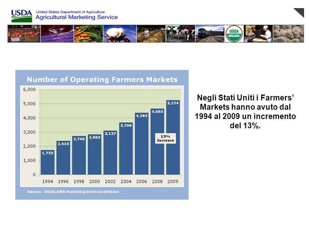 Negli Stati Uniti i Farmers' Markets hanno avuto dal 1994 al 2009 un incremento del 13%.