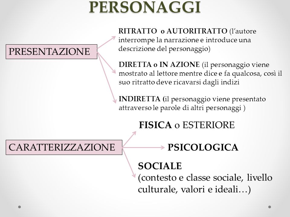 PRESENTAZIONE CARATTERIZZAZIONE PERSONAGGI FISICA o ESTERIORE PSICOLOGICA SOCIALE (contesto e classe sociale, livello culturale, valori e ideali…) DIR