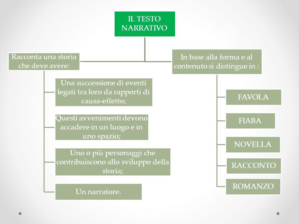 LA FAVOLA Componimento generalmente BREVE, scritto in prosa o in versi.