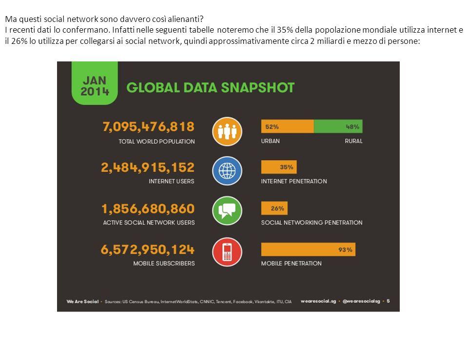 Ma questi social network sono davvero così alienanti? I recenti dati lo confermano. Infatti nelle seguenti tabelle noteremo che il 35% della popolazio