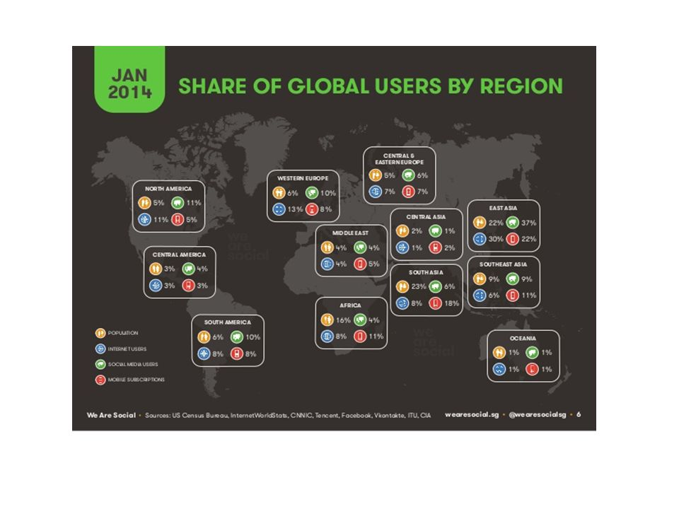 In Italia invece, il 42% della popolazione è iscritta ad un social network, che in media al giorno, è utilizzato 2 ore e mezza.
