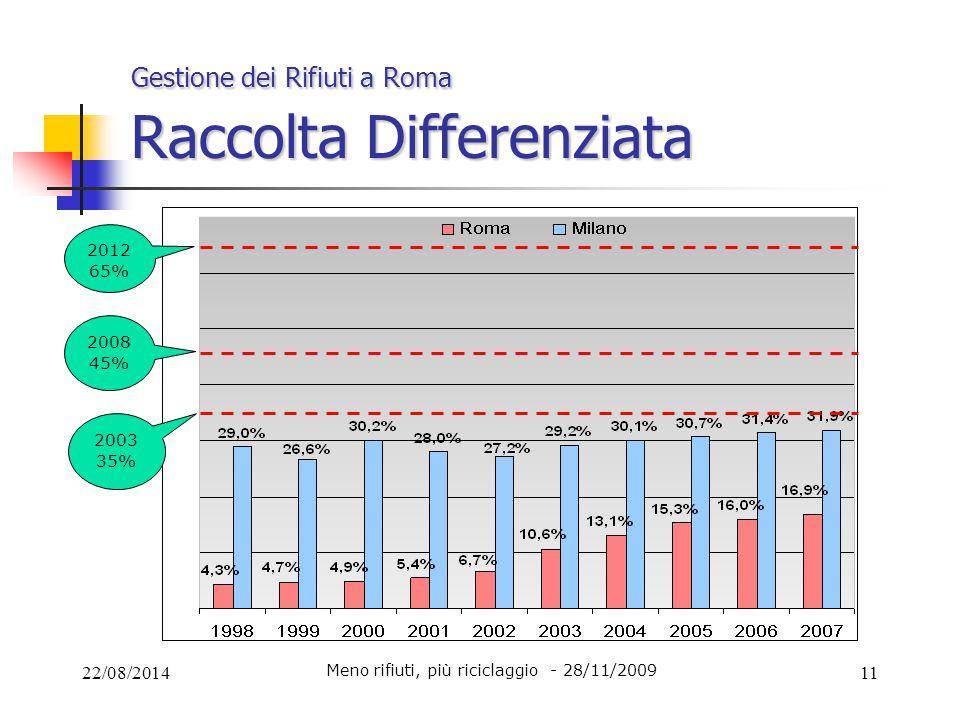 22/08/201411 Gestione dei Rifiuti a Roma Raccolta Differenziata Meno rifiuti, più riciclaggio - 28/11/2009 2008 45% 2012 65% 2003 35%