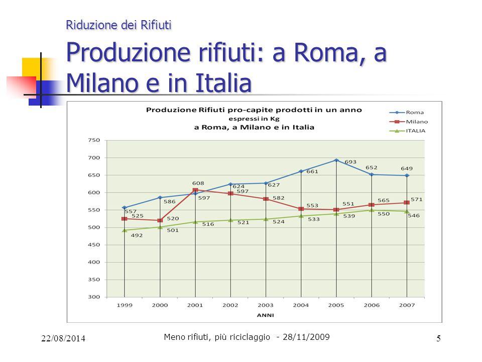 22/08/20145 Riduzione dei Rifiuti P roduzione rifiuti: a Roma, a Milano e in Italia Meno rifiuti, più riciclaggio - 28/11/2009