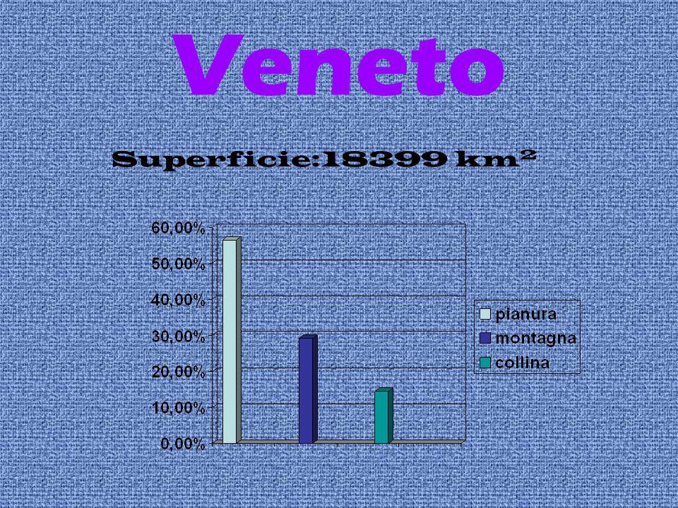 Veneto Superficie:18399 km 2