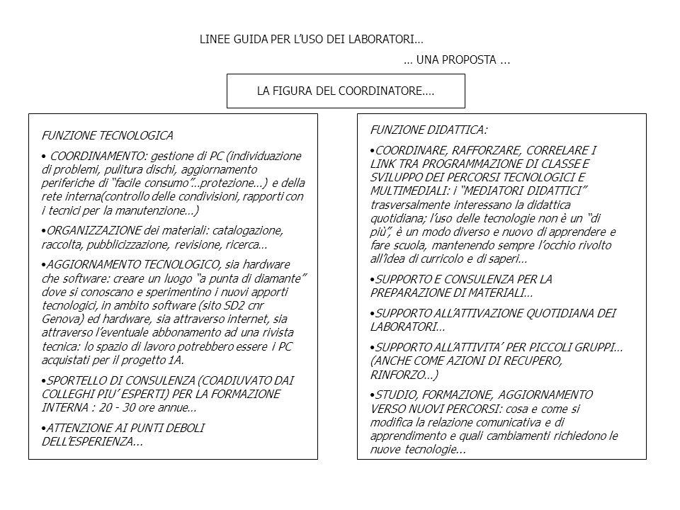 LINEE GUIDA PER L'USO DEI LABORATORI… … UNA PROPOSTA... LA FIGURA DEL COORDINATORE…. FUNZIONE TECNOLOGICA COORDINAMENTO: gestione di PC (individuazion