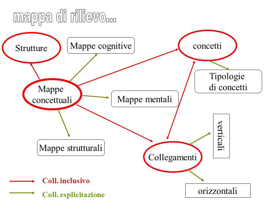 Mappe concettuali Mappe mentali Mappe cognitive Mappe strutturali concetti Tipologie di concetti Collegamenti verticali orizzontali Coll. inclusivo Co