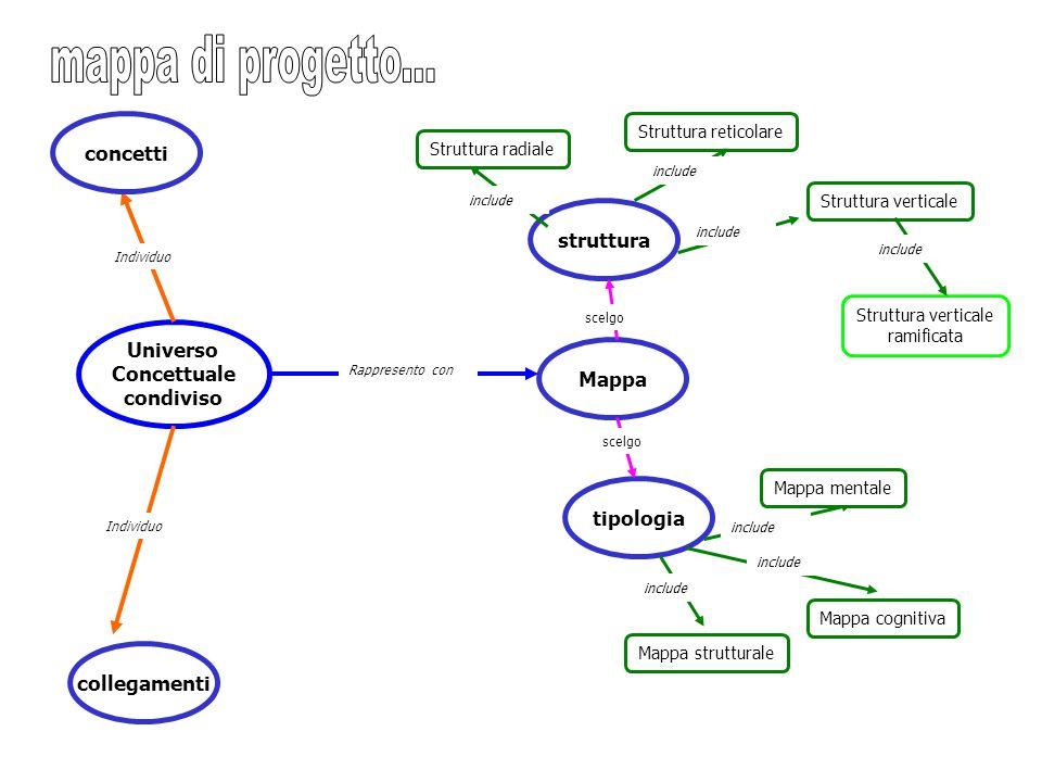 Universo Concettuale condiviso Mappa Rappresento con struttura tipologia Struttura radiale Struttura verticale Struttura reticolare include Struttura